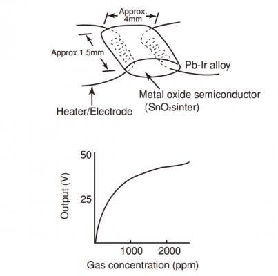 Cảm biến điện hóa đo nồng độ khí độc