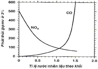 Vì sao lại gọi khí độc NOx mà không gọi COx?