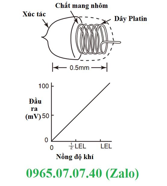 Nguyên lý đo nồng độ khí độc vô cơ và hữu cơ